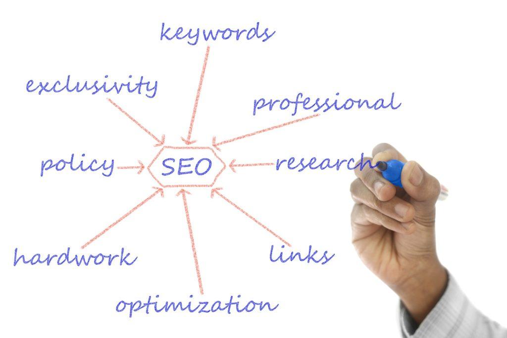 importance of kansas city online marketing